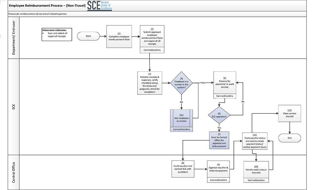 Employee Expense Reimbursement Process Map