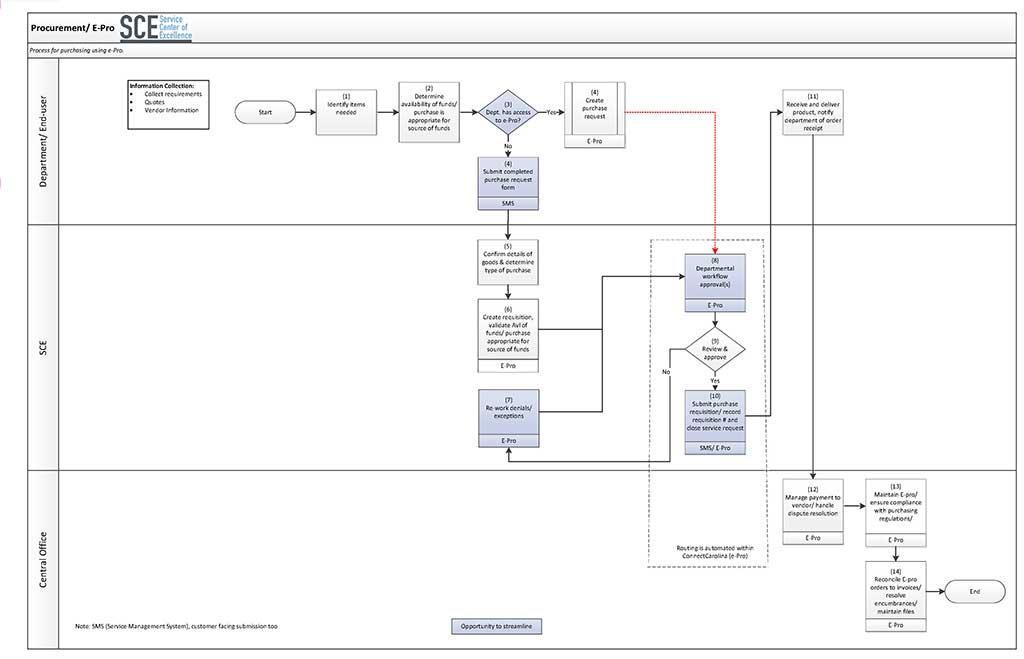 E-Procurement Process Map