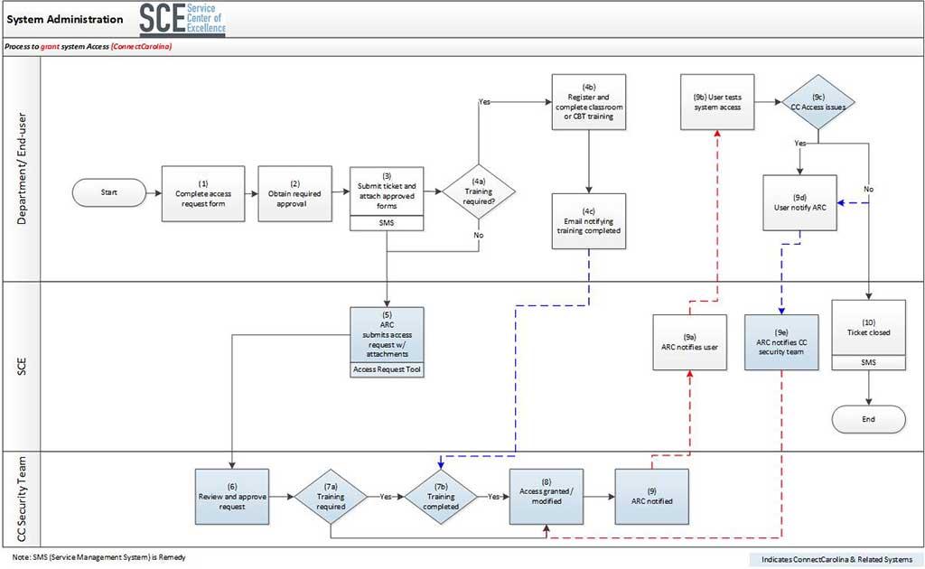 Grant System Access (Connect Carolina) Process Map