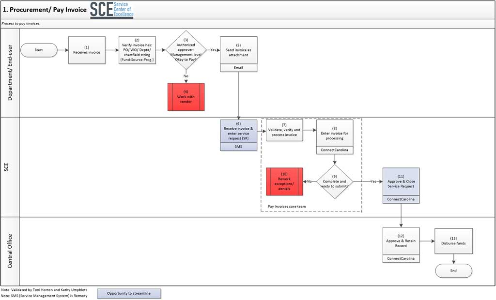 Pay Invoice Process Map