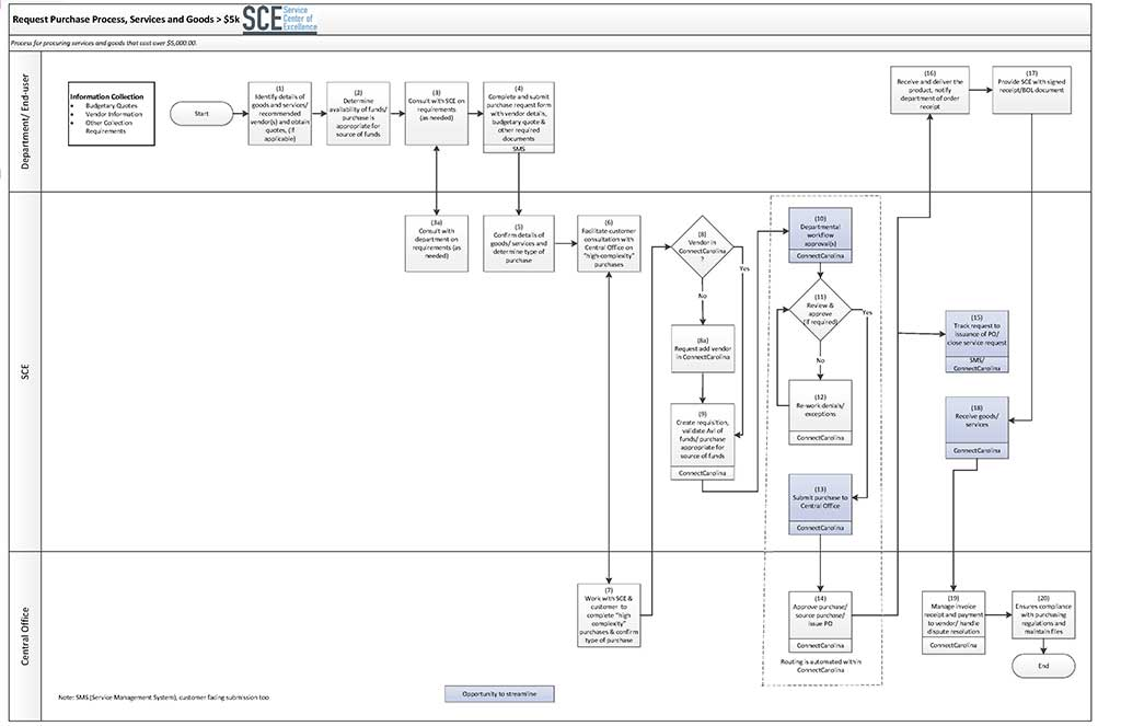 Purchase Request Process Map