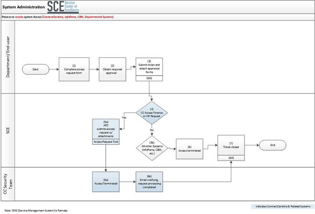 Revoke System Access Process Map