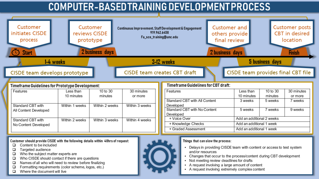 Computer-Based Training Development Process