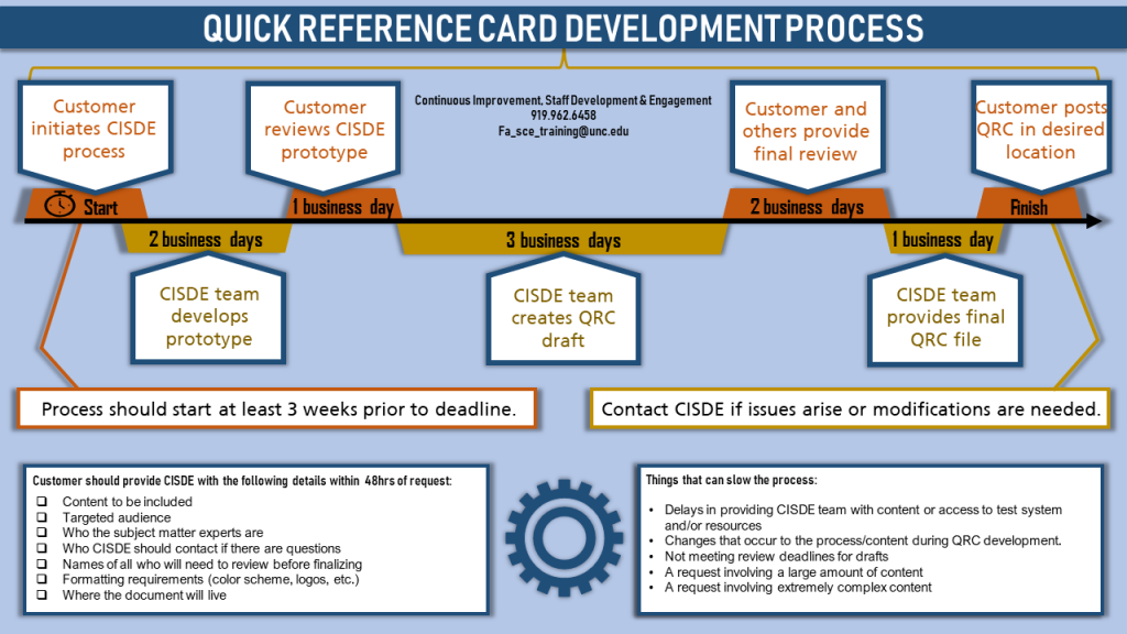 Quick Reference Card Development Process