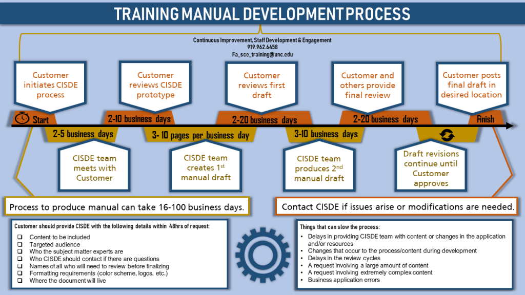 Training Manual Development Process