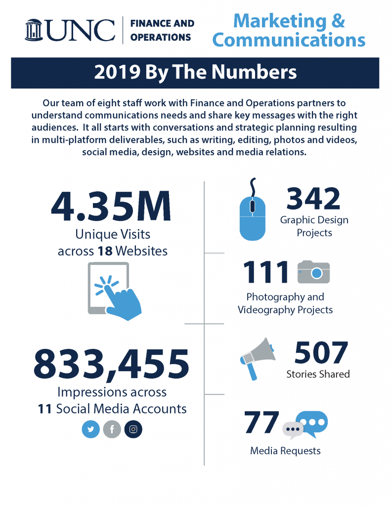 Marketing and Communications: 2019 By The Numbers
